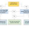 BigQueryの個人情報にポリシータグによるカラムレベルのアクセス制御を適用したまま、利用者にマスクしたカラムの閲覧権限を与える方法