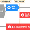 【重要】「販売手数料」改定のお知らせ