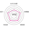 【PFE】パパのお金の話58〜銘柄分析その19〜