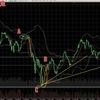 ビットコインFX 7月2日チャート分析