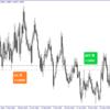 FXトレード 7月5日 新規注文1点 「EUR/USD(日足)上昇してくれるか?」