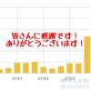 いつもブログを見てくれているあなたへ。(感謝!)