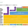 株式投資型クラウドファンディングFUNDINNOで調達はじめました/その3/事業ロードマップ