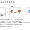 AWSサービスを用いた今後のバッチ処理のお話〜開発本部・TechLunch〜