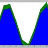 matplotlibで面グラフを書く