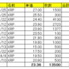 仮想通貨リップル(XRP)の保有状況(2020年4月26日)