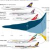 小型機に押され、エアバスが大型ジェットの生産中止