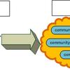 コミュニティランキングでトレンドチェック