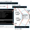 学習記録:12月8日(土):【輪読会まとめ 前編】Laravel Webアプリケーション開発 Chapter5 データベース