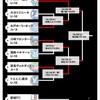 続・Jユースカップ