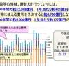 「メディアコスモス」3棟分の費用が毎年不足? 老朽化する岐阜市の公共建築物とインフラ