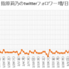イコラブ(正式名は=LOVE)メンバーのtwitterフォロワーが1000人以上増えた日などについて