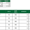デイトレ結果(2021/03/30) 安定のビビリ症