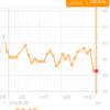 糖質制限ダイエット日記 2日連続で58.5kgを記録 これはホンモノか?