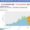 2020/07/23のメモ 新型コロナ対策分科会の最新資料をみる(7月22日)