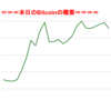 <途中経過>BitCoinアービトラージ取引シュミレーション結果(2017年8月24日)