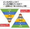 本当の意味で 「逆ピラミッド型を」 実現するのは、とても大変なことです!