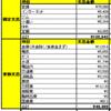 30代独身一人暮らし会社員の2017年3月家計簿