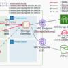 AWS Storage Gateway(VPC エンドポイントあり)環境をCLIで構築し運用する手順