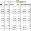 銀行系ファンドラップと個別株の運用比較