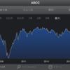 【超高配当】ARCCの株価復活中