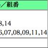 8月12日13日の回顧 レッドルドラは距離短縮で再度狙いたい
