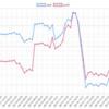 今週(06/17~06/20)のEA運用結果 -85,545円 (-155.9pips) 週利 -0.72%  今週はここまで3連敗。梓弓ドル円がTOP
