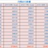 月間走行距離と2020年の記録~2020年12月31日~
