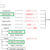PHPまとめ③:会員登録の仕組みを作る
