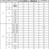 iTECの解答速報で自己採点だ!~令和元年度システムアーキテクトを自己採点する(その2)~