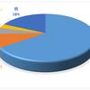 ダウ平均ー724の暴落でアッヴィ【ABBV】 12.76%の暴落