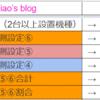 12/27 メッセ西荻窪店 設定推測、台データ(グランドオープン2日目)