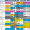 【明日のメインレース予想(豊前S・小倉)】2021/1/24(日)