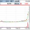 ラングリッサー効果でエクストリームは株価6000円突破し一時含み6連S高! エムティジェネックスは決算期待で寄らず3連S高達成!