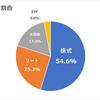 現状の日本株式での年間利回り3.42%&資産割合報告