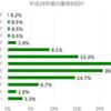 【銀行の金利と投資信託の利回りの比較】毎月5万円を運用したら銀行とイデコの差はどの程度?