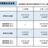 8月以降の雇用調整助成金の特例措置等について