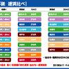 6月11日・月曜日  鉄分補給:地下鉄運賃比べ