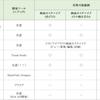 SharePoint Onlineのカスタマイズ方法まとめ (2020年06月時点)