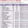 2006年配信曲のダウンロード売上ランキング【2006年のヒット曲】