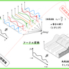 【高校数学】直交座標系のN次元空間と極座標系の円筒形/トーラス形空間