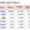 パートナーエージェント(6181) IPO当選