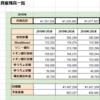 【2018年1~3月】資産残高 定期報告