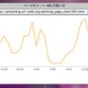 アクセスチャートを作ろう! Pathtraq ページチャート API と Google Chart API の合わせ技!