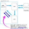 Java DAO(Data Access Object)と DTO(Data Transfer Object)