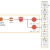 AWS構成の刷新とCI/CD導入までの流れ