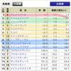 【最終決断】2018年平安ステークス