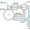 ホコリが詰まらない乾燥機とは?トラブルが少ない機種について徹底解説。