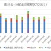 【資産運用】2019年9月の配当金・分配金収入