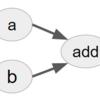 TensorFlowの基礎的な使い方